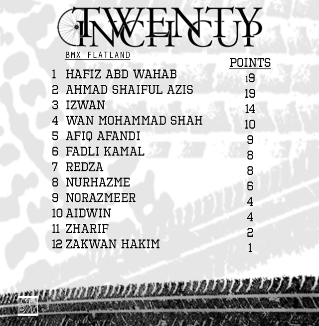 Twenty-Inch-Cup-Malaysia-BMX-2